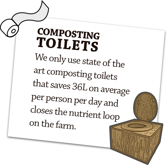 COMPOSTING TOILETS We only use state of the art composting toilets that saves on average 36L of water per person per day and closes the nutrient loop on the farm.